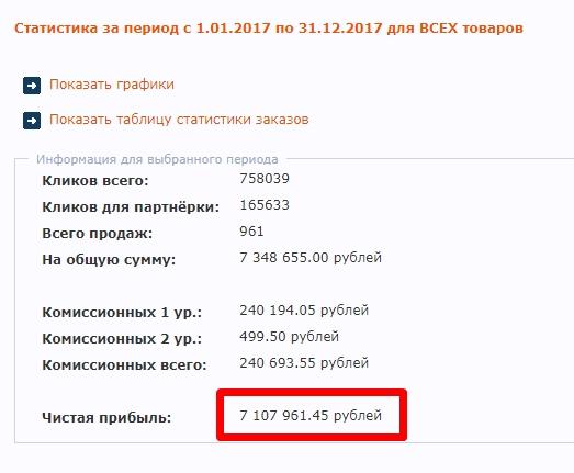 во что вложить 1000 рублей чтобы заработать